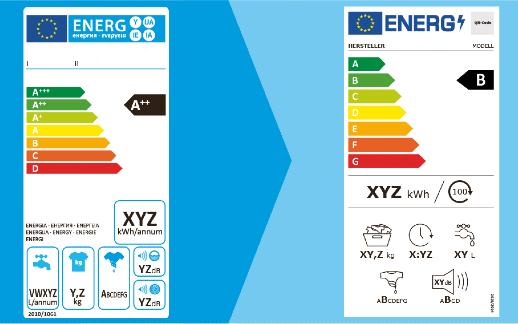 NL-Energieetikette